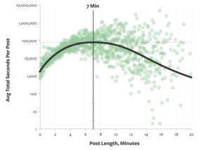 זמן ממוצע לקריאת פוסטים